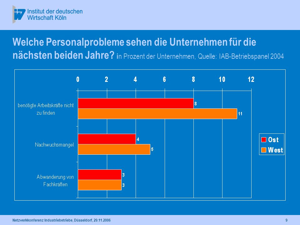 Welche Personalprobleme sehen die Unternehmen für die nächsten beiden Jahre in Prozent der Unternehmen, Quelle: IAB-Betriebspanel 2004