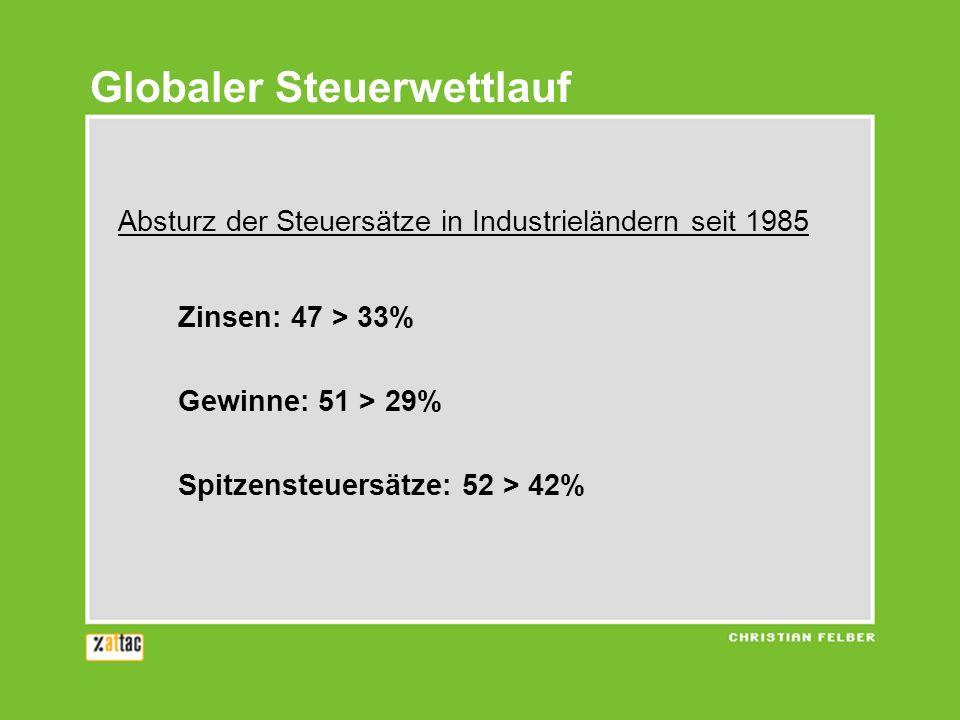 Globaler Steuerwettlauf