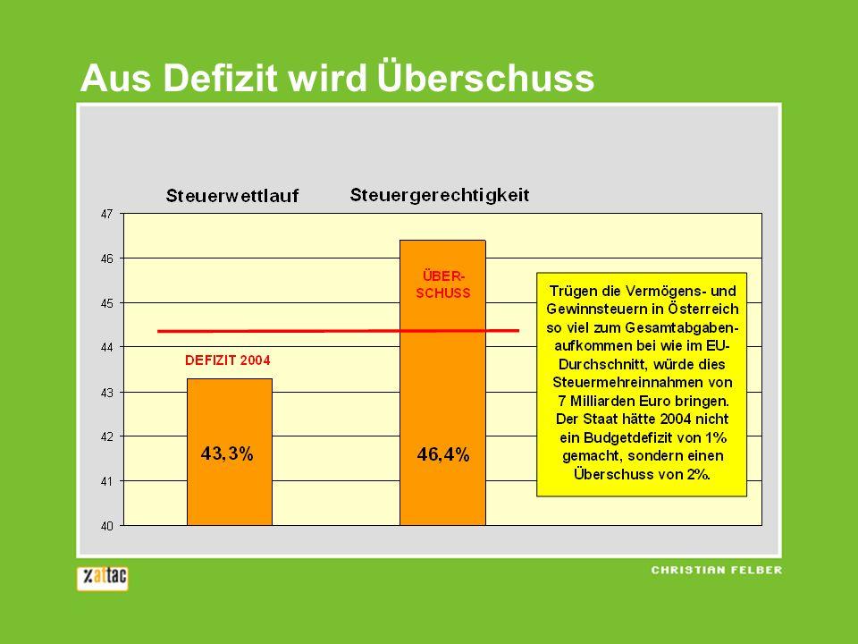 Aus Defizit wird Überschuss