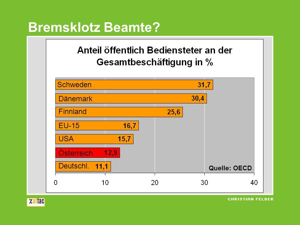 Bremsklotz Beamte Schweden Dänemark Finnland EU-15 USA Österreich