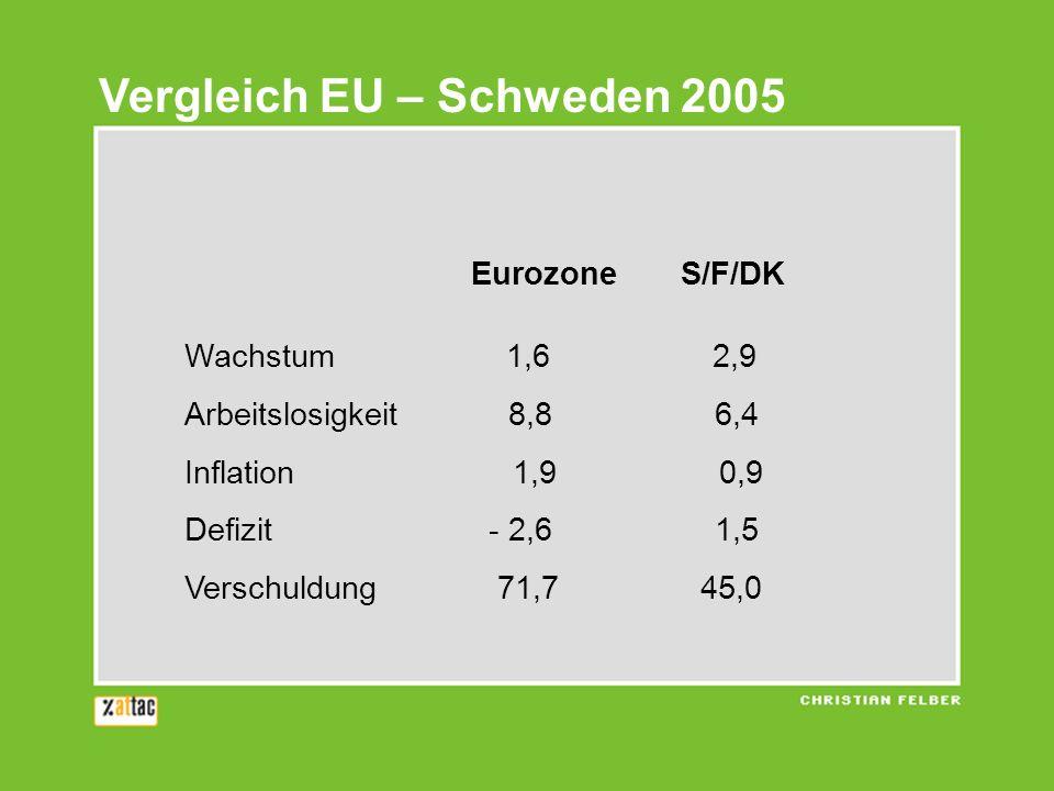 Vergleich EU – Schweden 2005