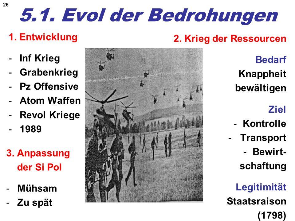 5.1. Evol der Bedrohungen 1. Entwicklung 2. Krieg der Ressourcen
