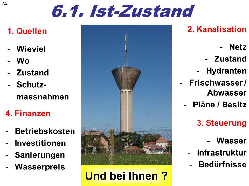 6.1. Ist-Zustand Und bei Ihnen 2. Kanalisation 1. Quellen Netz