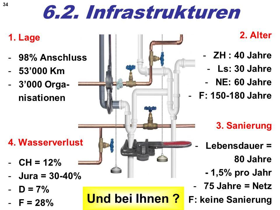 6.2. Infrastrukturen Und bei Ihnen 2. Alter 1. Lage ZH : 40 Jahre