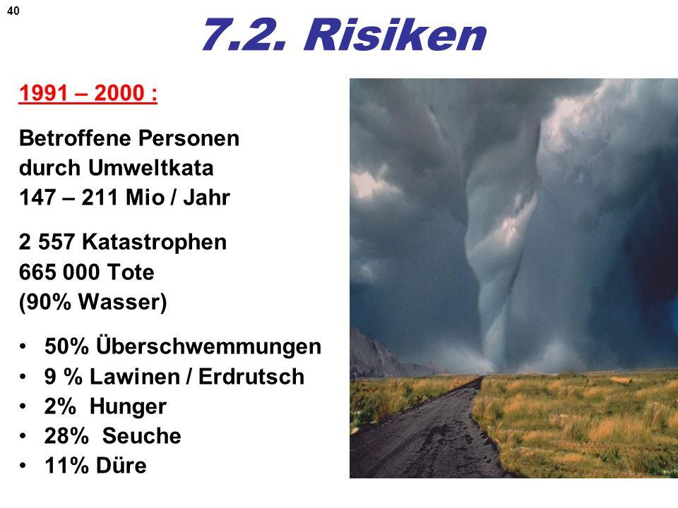 7.2. Risiken 1991 – 2000 : Betroffene Personen durch Umweltkata