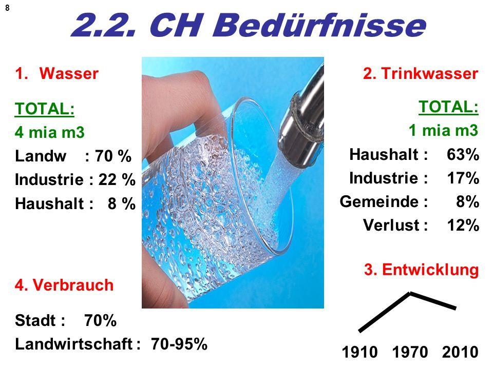 2.2. CH Bedürfnisse Wasser TOTAL: 4 mia m3 Landw : 70 %
