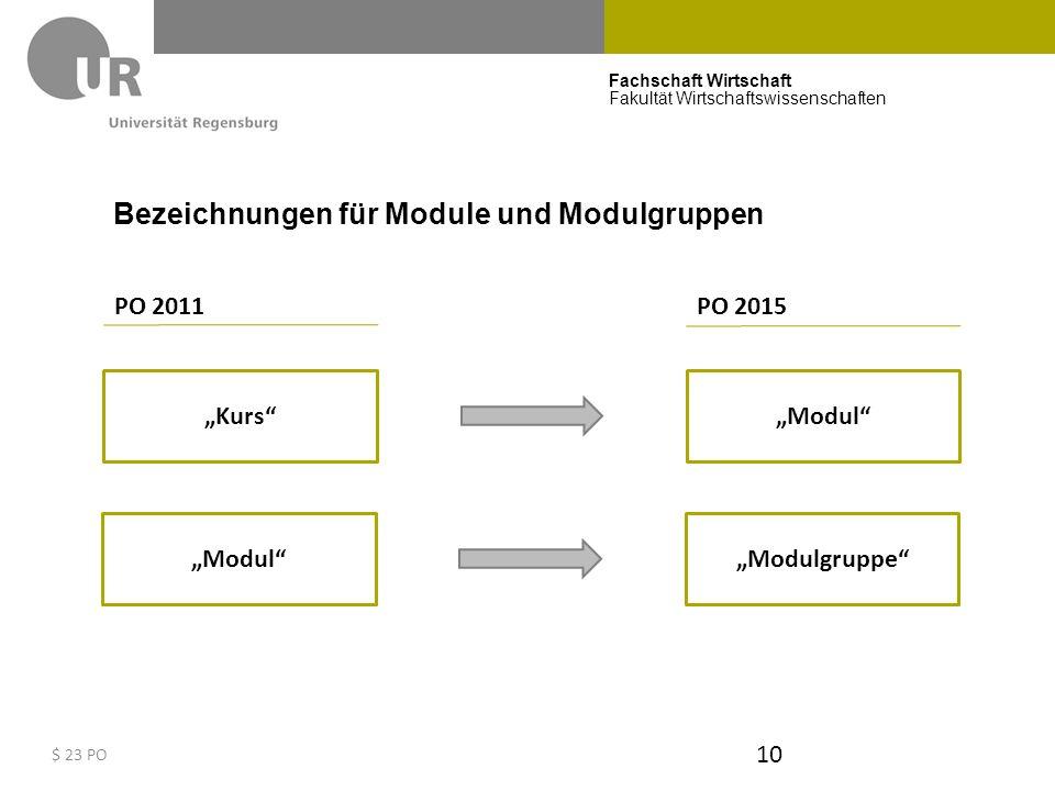Bezeichnungen für Module und Modulgruppen