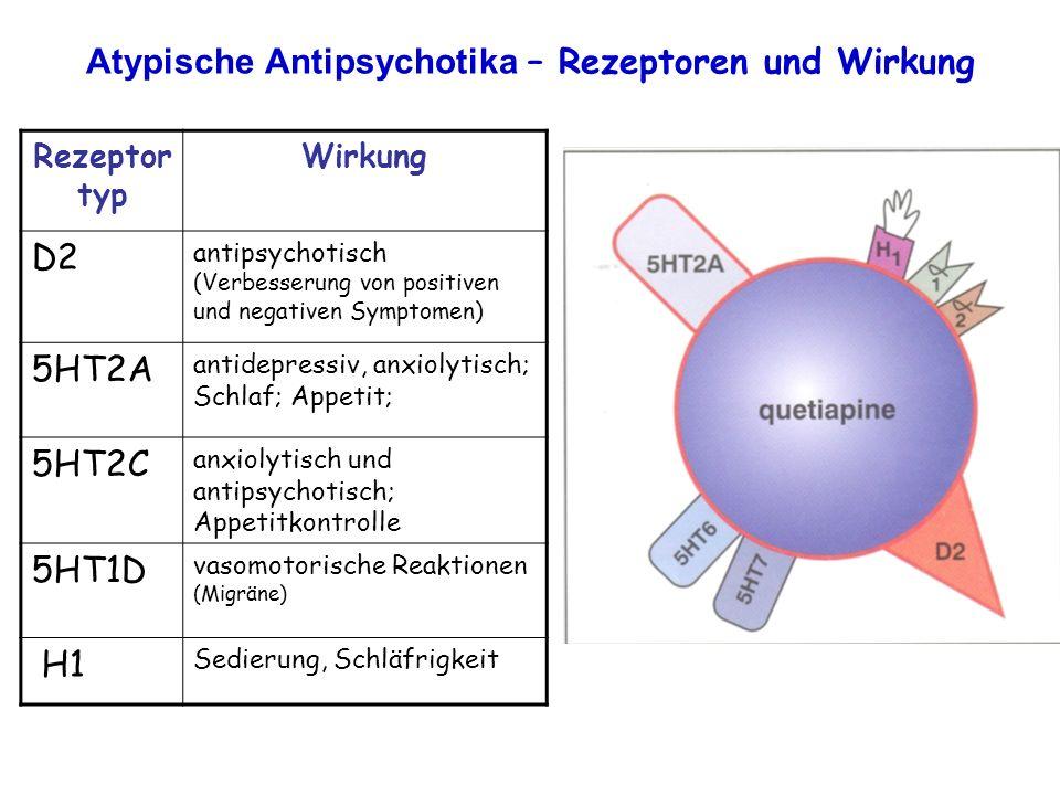 Atypische Antipsychotika – Rezeptoren und Wirkung