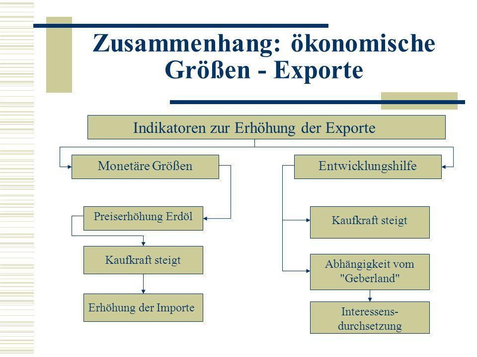 Zusammenhang: ökonomische Größen - Exporte