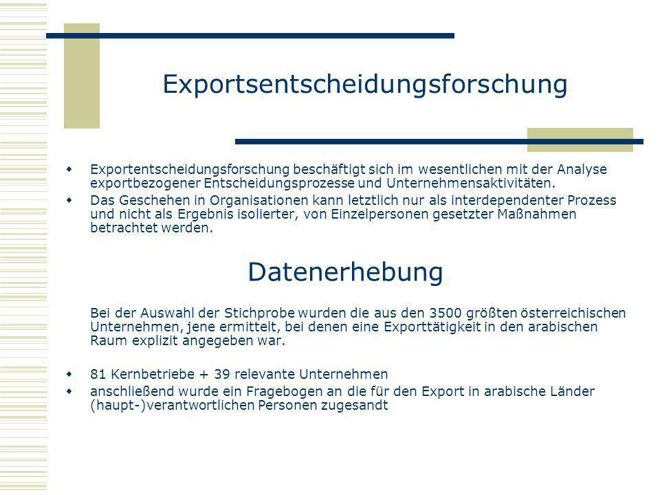 Exportsentscheidungsforschung