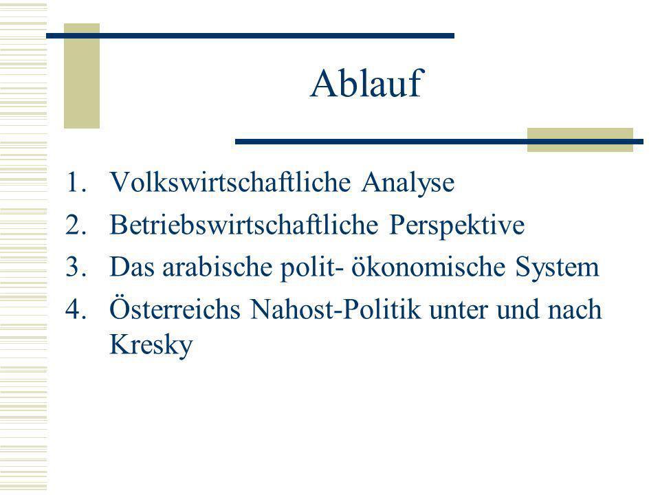 Ablauf Volkswirtschaftliche Analyse