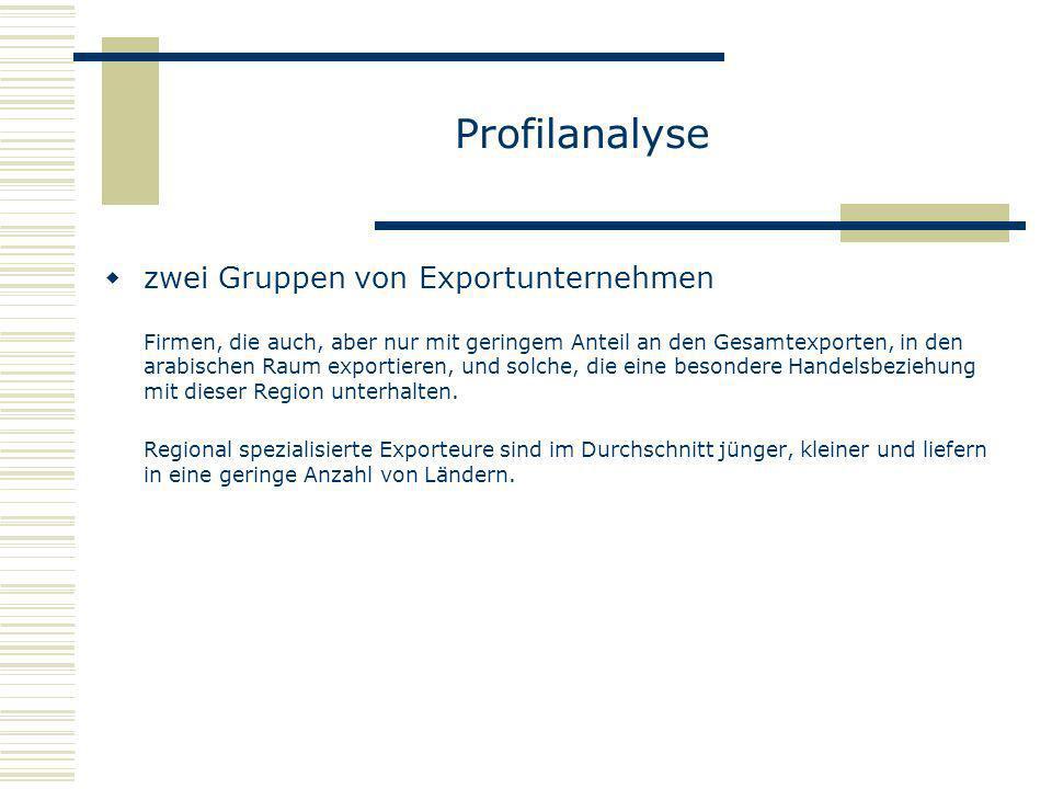 Profilanalyse zwei Gruppen von Exportunternehmen