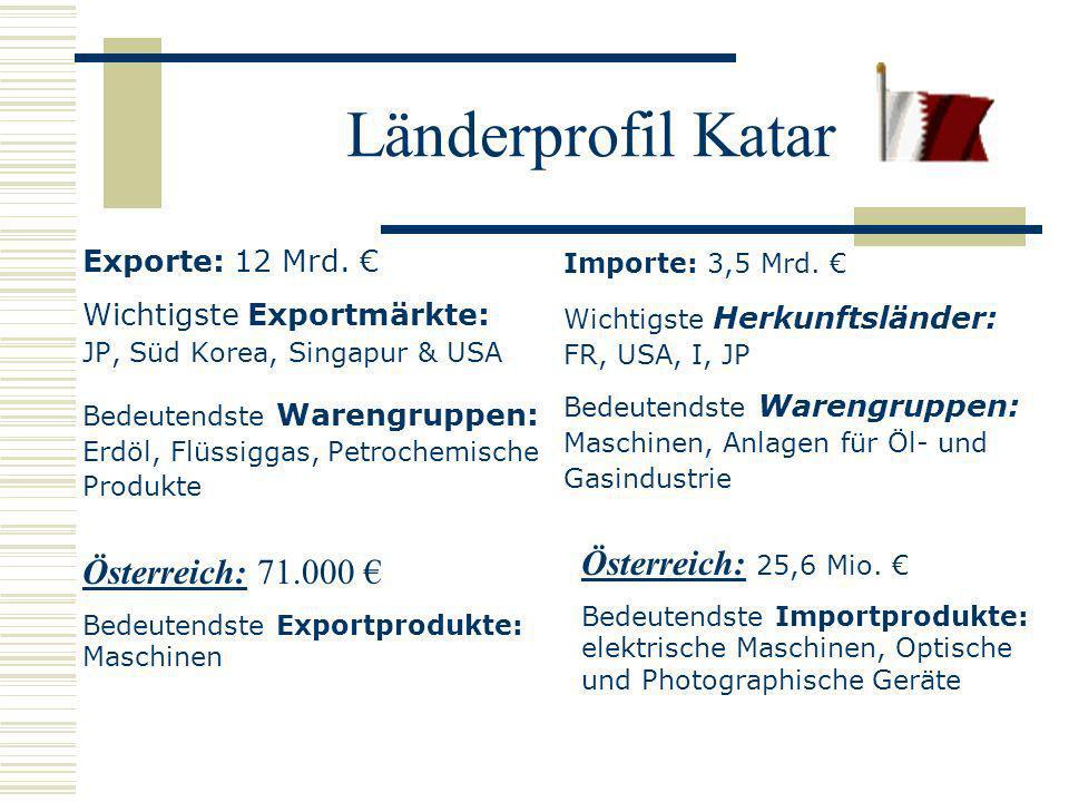 Länderprofil Katar Österreich: 25,6 Mio. € Österreich: 71.000 €