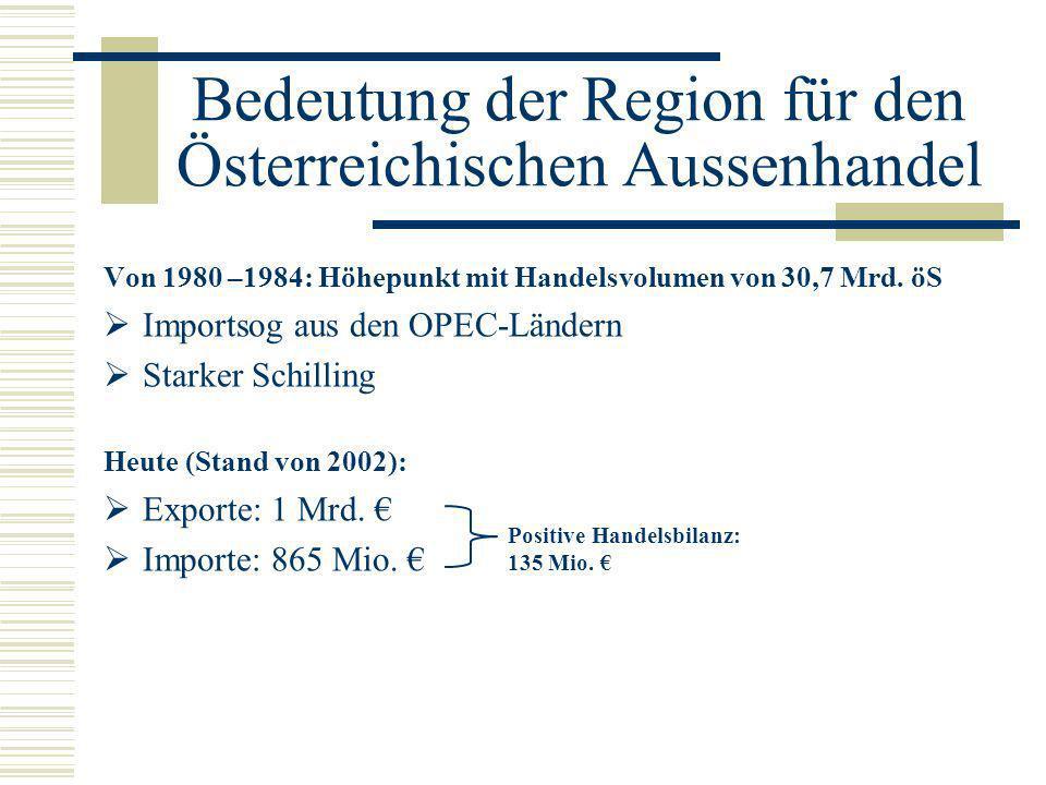Bedeutung der Region für den Österreichischen Aussenhandel