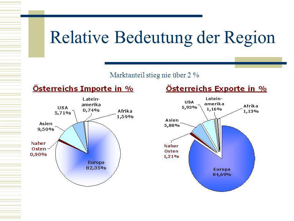 Relative Bedeutung der Region