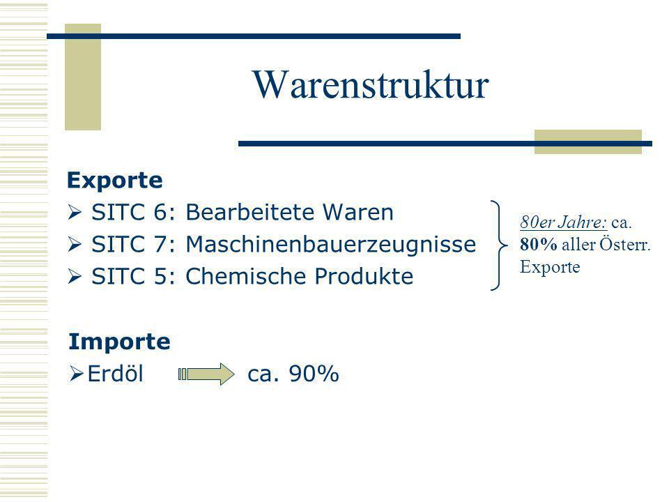 Warenstruktur Exporte SITC 6: Bearbeitete Waren