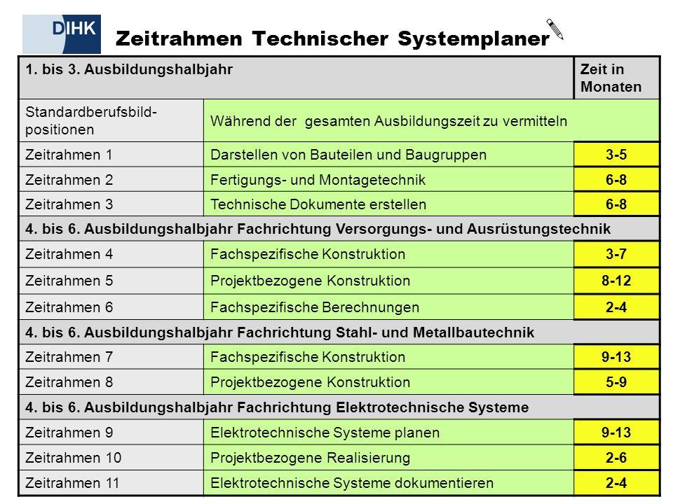 Zeitrahmen Technischer Systemplaner