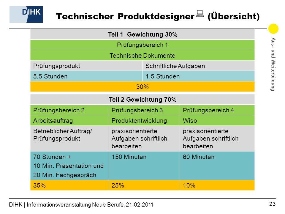 Technischer Produktdesigner (Übersicht)