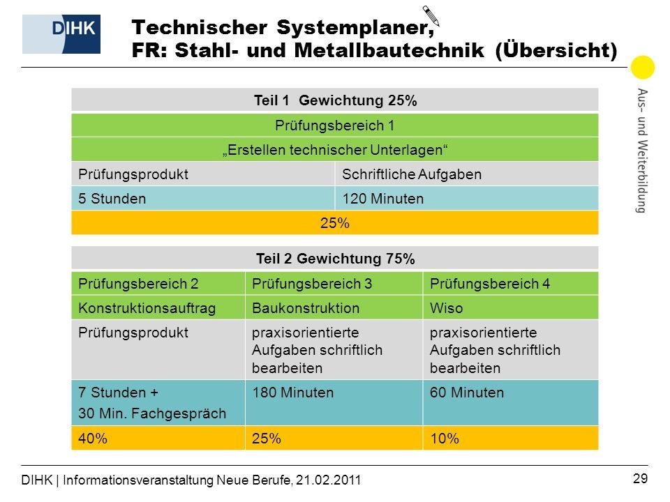 Technischer Systemplaner, FR: Stahl- und Metallbautechnik (Übersicht)