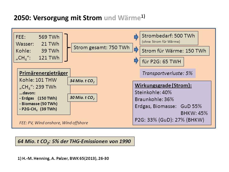 2050: Versorgung mit Strom und Wärme1)