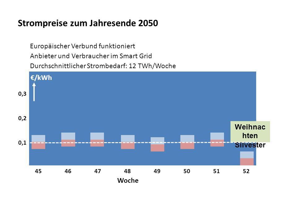 Strompreise zum Jahresende 2050