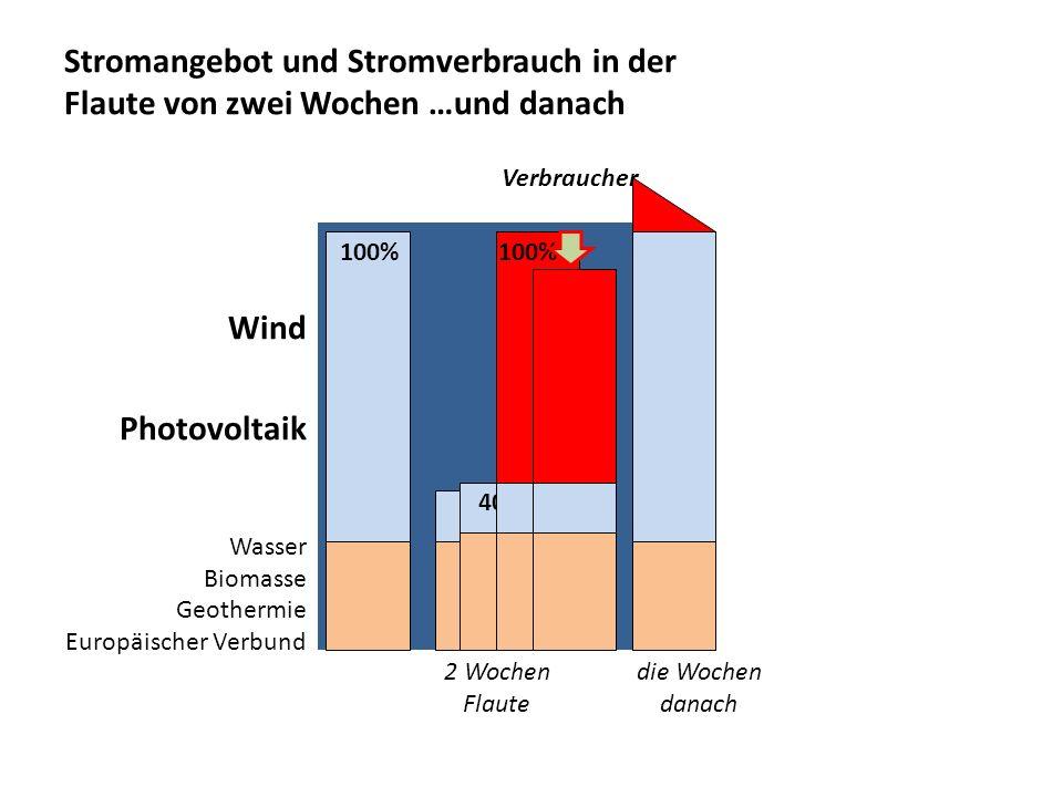 Stromangebot und Stromverbrauch in der Flaute von zwei Wochen …und danach