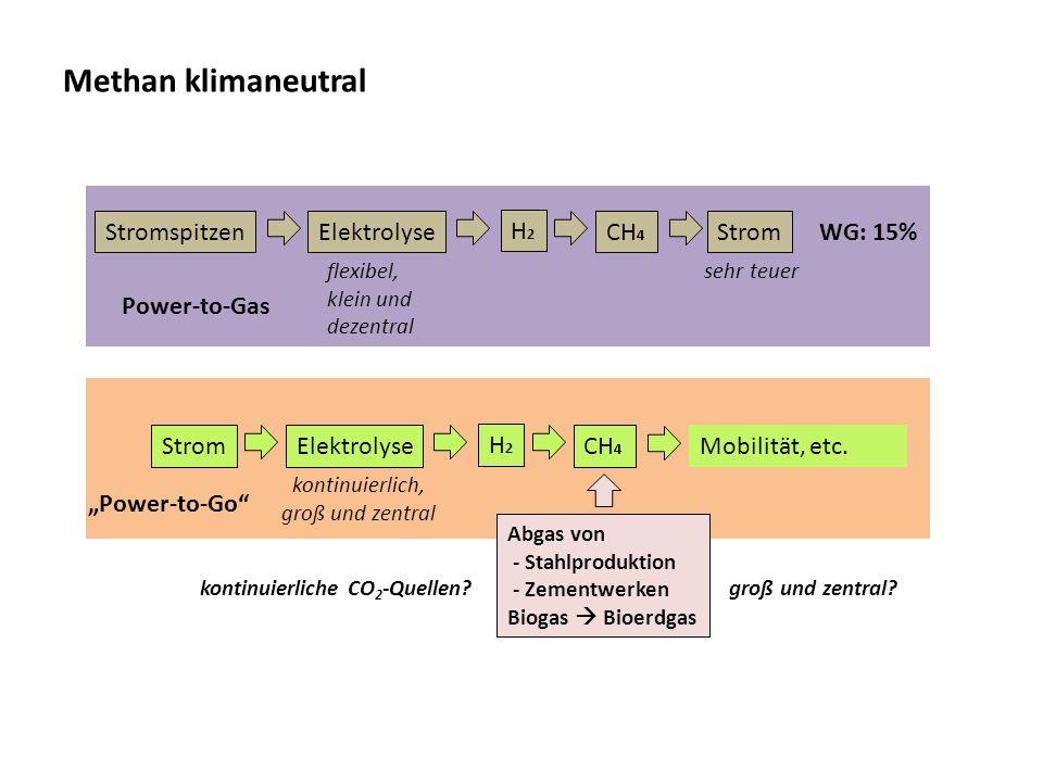 Methan klimaneutral Stromspitzen Elektrolyse H2 CH4 Strom WG: 15%