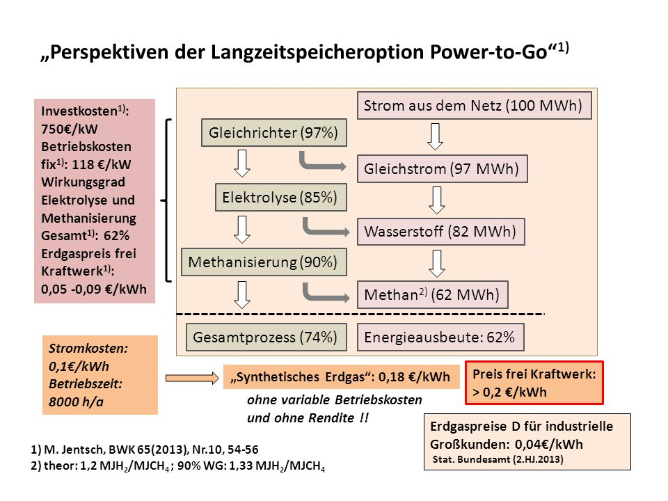 """Perspektiven der Langzeitspeicheroption Power-to-Go 1)"