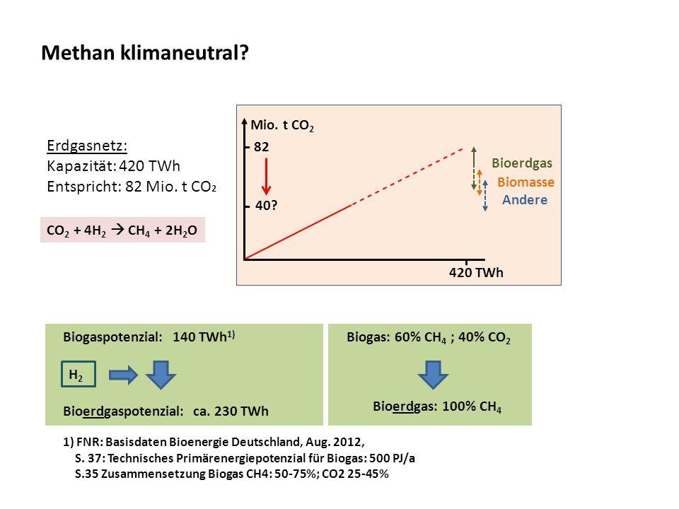 Methan klimaneutral Erdgasnetz: Kapazität: 420 TWh