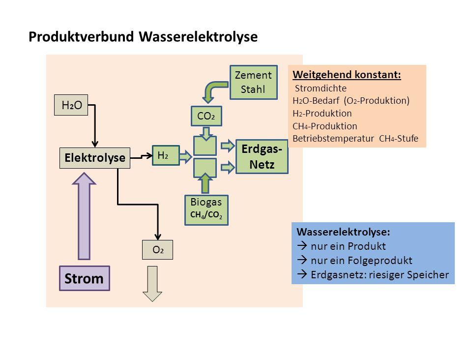 Produktverbund Wasserelektrolyse