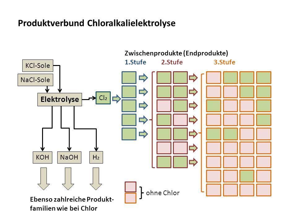 Produktverbund Chloralkalielektrolyse