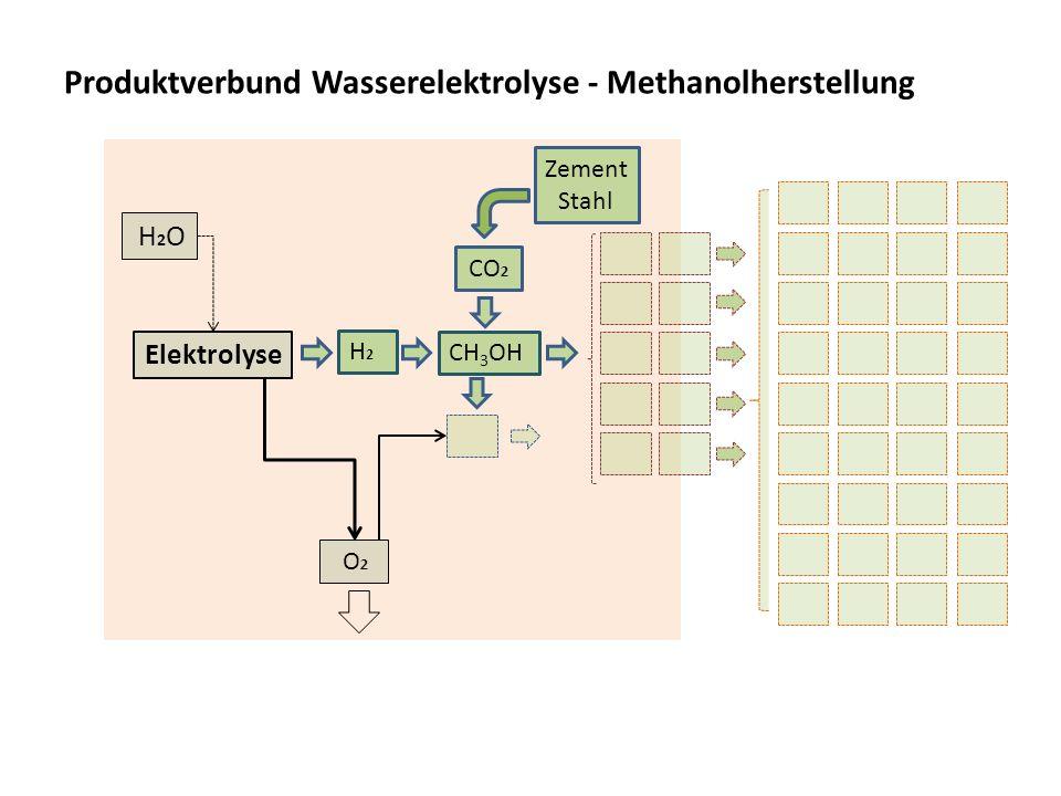 Produktverbund Wasserelektrolyse - Methanolherstellung