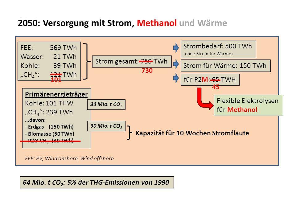 2050: Versorgung mit Strom, Methanol und Wärme