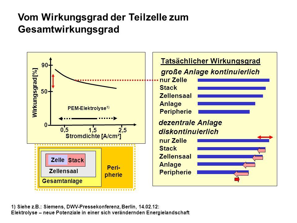 Vom Wirkungsgrad der Teilzelle zum Gesamtwirkungsgrad