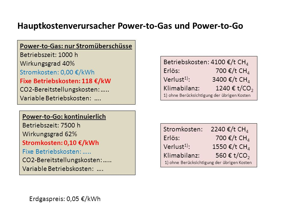 Hauptkostenverursacher Power-to-Gas und Power-to-Go