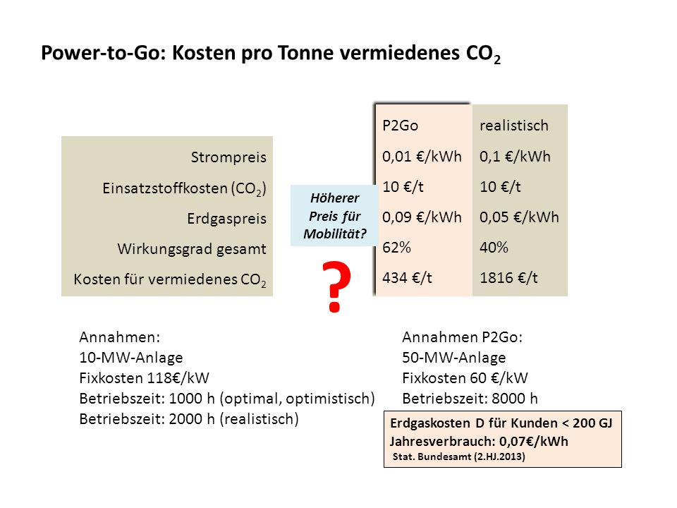 Power-to-Go: Kosten pro Tonne vermiedenes CO2