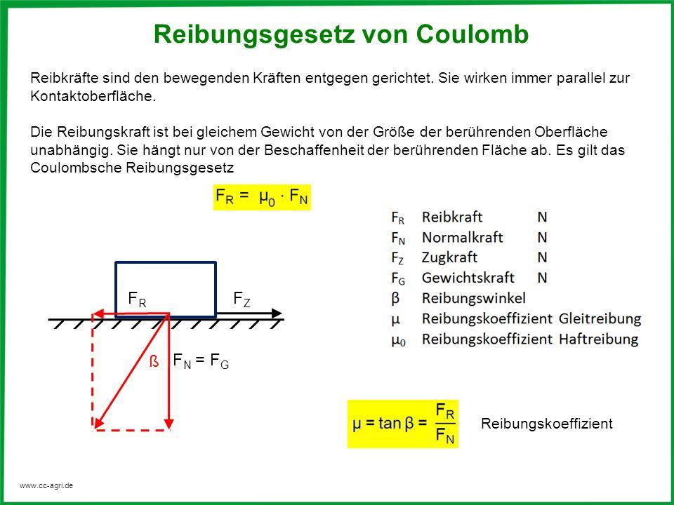 Reibungsgesetz von Coulomb
