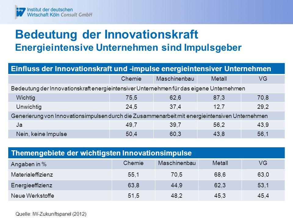 Bedeutung der Innovationskraft Energieintensive Unternehmen sind Impulsgeber