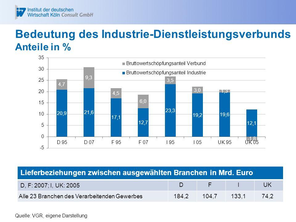 Bedeutung des Industrie-Dienstleistungsverbunds Anteile in %