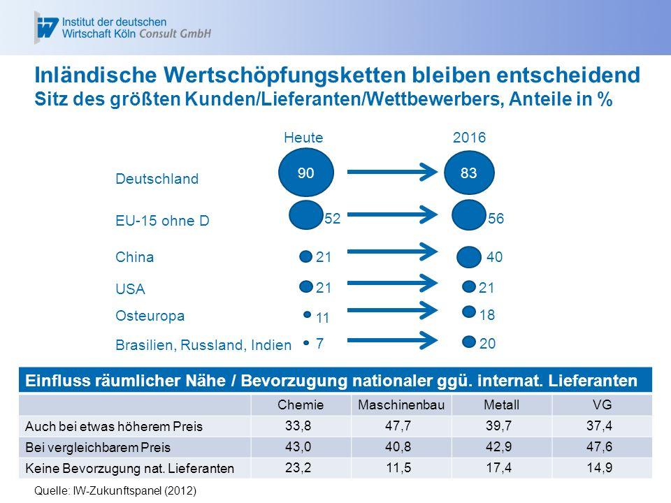 Inländische Wertschöpfungsketten bleiben entscheidend Sitz des größten Kunden/Lieferanten/Wettbewerbers, Anteile in %