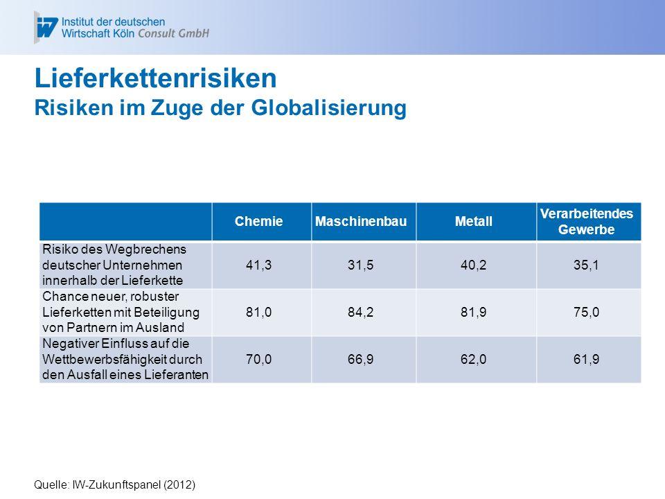 Lieferkettenrisiken Risiken im Zuge der Globalisierung