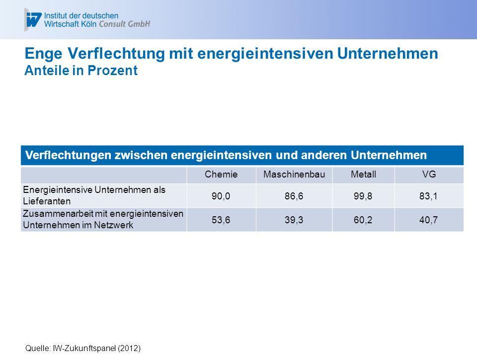 Enge Verflechtung mit energieintensiven Unternehmen Anteile in Prozent