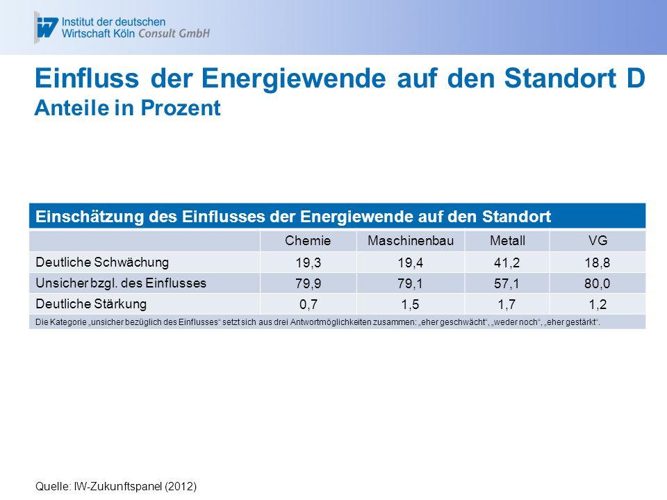 Einfluss der Energiewende auf den Standort D Anteile in Prozent