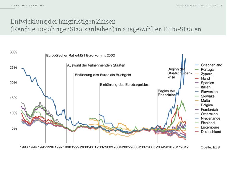 Entwicklung der langfristigen Zinsen (Rendite 10-jähriger Staatsanleihen) in ausgewählten Euro-Staaten