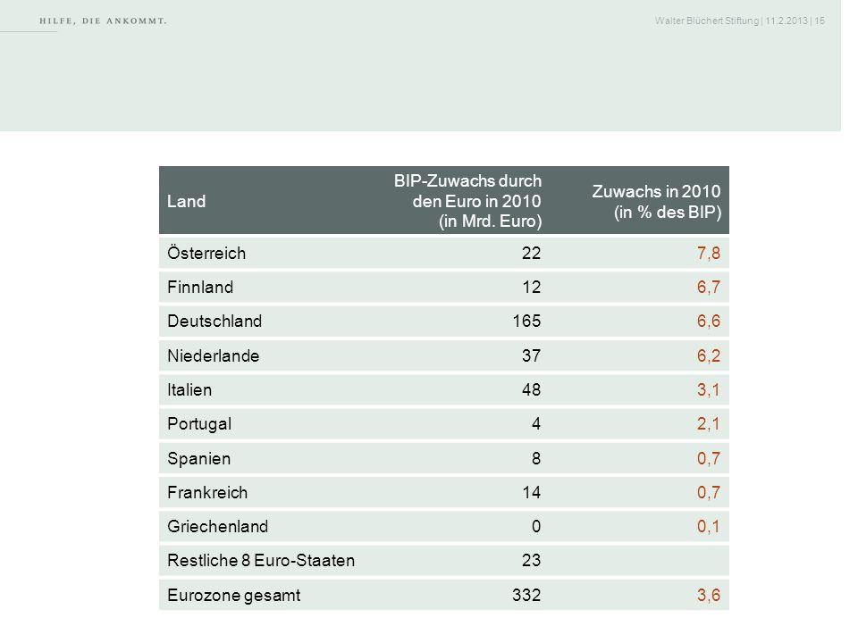 BIP-Zuwachs durch den Euro in 2010 (in Mrd. Euro)