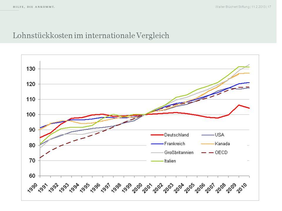 Lohnstückkosten im internationale Vergleich