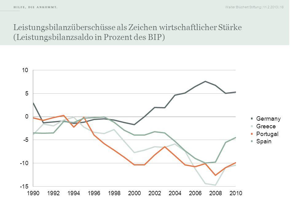 Leistungsbilanzüberschüsse als Zeichen wirtschaftlicher Stärke (Leistungsbilanzsaldo in Prozent des BIP)