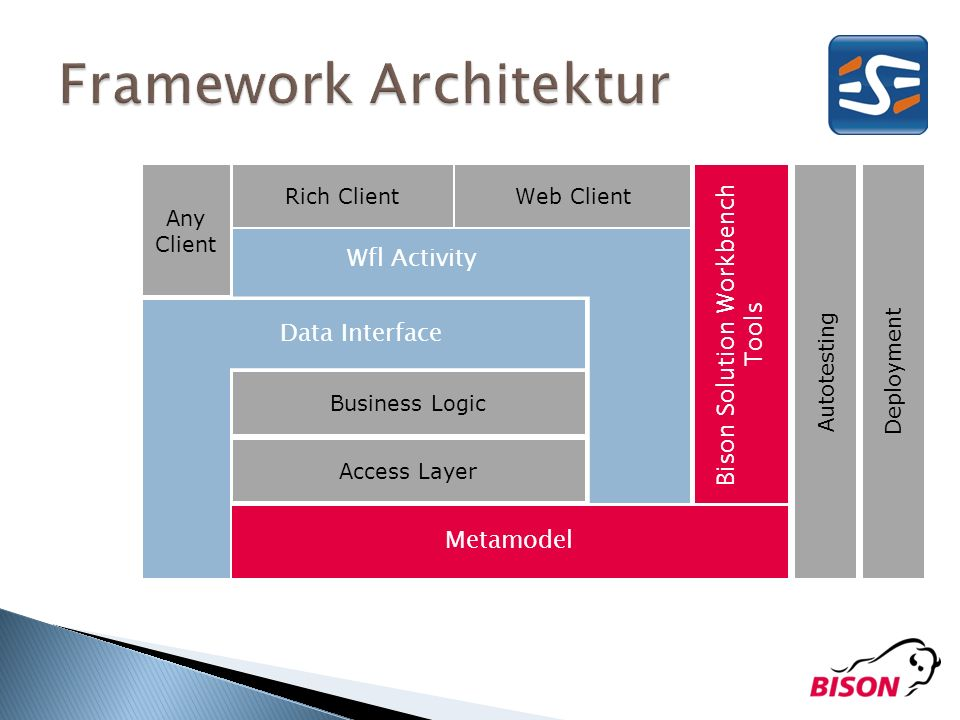 Framework Architektur