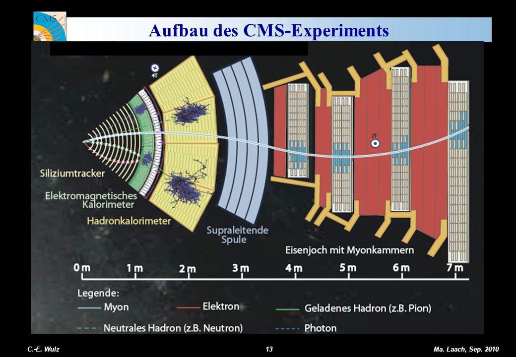 Aufbau des CMS-Experiments
