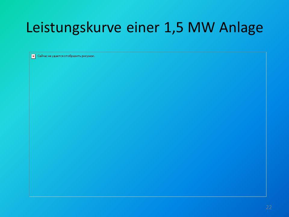Leistungskurve einer 1,5 MW Anlage